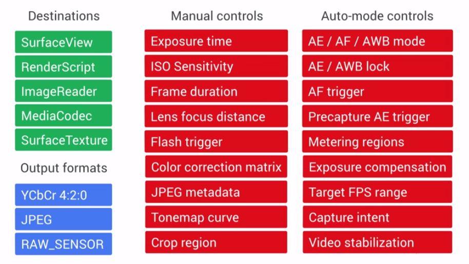 Index of /images/articles/development/android-l-camera-api